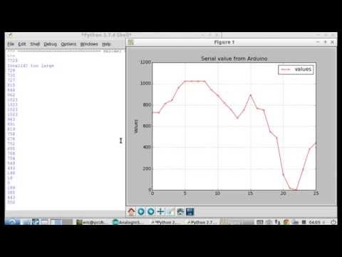 Python To Plot Graph Of Serial Data From Arduino Uno Analog Input