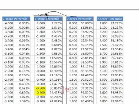 z distribution table pdf  Go Back > Pix For