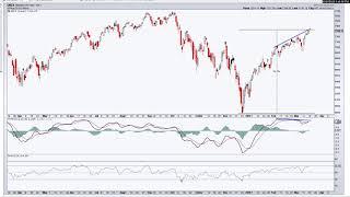 Weekly Stock Market Analysis 3-15-19