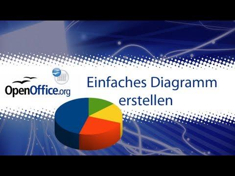 OpenOffice Calc: Einfaches Diagramm erstellen Tutorial