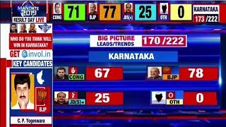 Election results: BJP leads in early trends from Karnataka