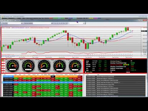 Dow Jones Industrial Average Index Thanksgiving Special Technical Analysis Pt 2