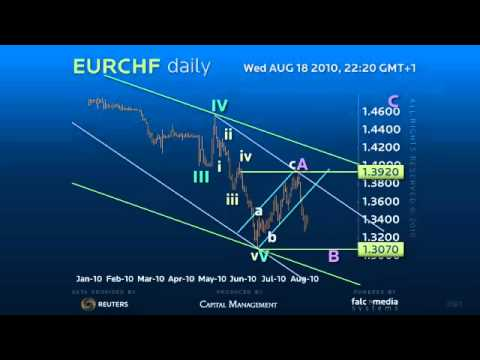 Forex Trading Strategy on Euro Swiss Daily