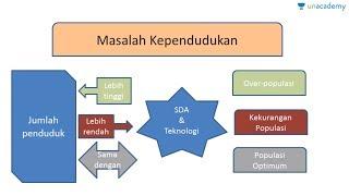 Pengantar kependudukan (Geografi - SBMPTN, UN, SMA)