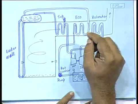 Lecture - 9 Thermal Power Plants