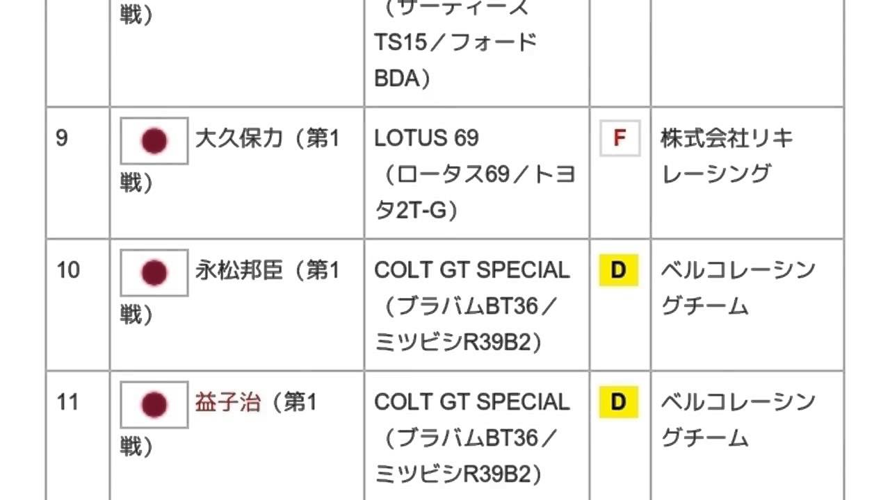 全日本F2000選手権