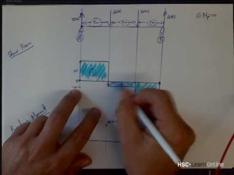 HSC Engineering Bending Moments and Shear Force Diagrams