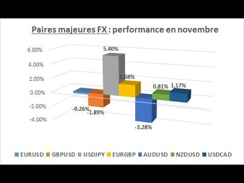 Bourse : Bilan de novembre et prévision boursière pour décembre 2014