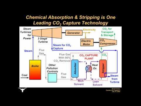 Flexible Operation of Carbon Dioxide (co2) Capture at Coal-Fired Power Plants Part 1