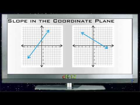 Slope in the Coordinate Plane Principles - Basic