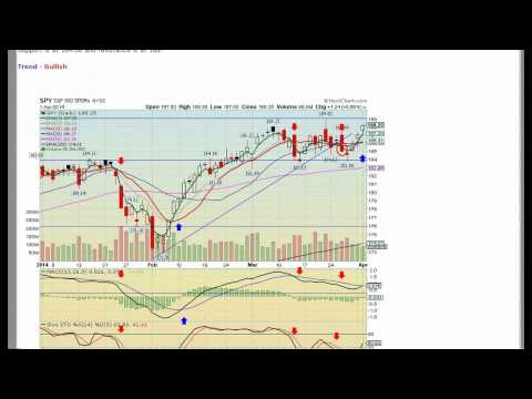 S&P 500 Bounces On Lower Volume 4/1/14