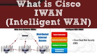 What is Cisco IWAN (Intelligent WAN)?