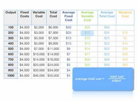 Formula Sheet  Managerial Economics  Questions  Docsity