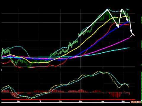 Stock Market Today:  May 9, 2012