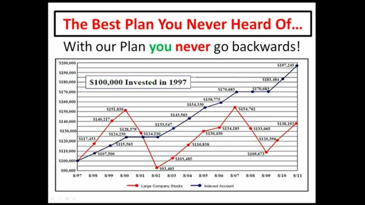 Universal Life Insurance >> A Smarter, Safer and More Complete Alternative Retirement Plan To a 401k or IRA - YouTube