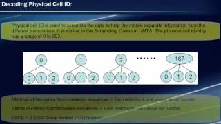 LTE cell search procedure