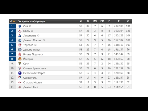 КХЛ последние результаты и турнирная таблица