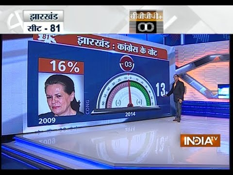 India TV C-Voter opinion poll Jharkhand elections