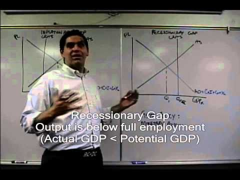 Macro 3.2- Inflationary and Recessionary Gaps with Fiscal and Monetary Policy AP Macro