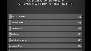 President Rodrigo Duterte winning TIME 2017 world's most influential people poll