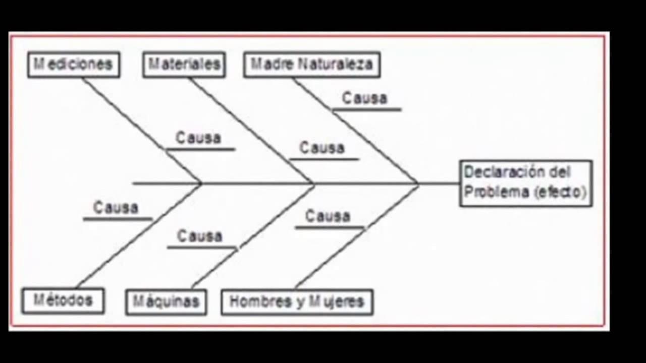 Diagrama Causa Efecto Ejemplo Practico Diagrama Causa Efecto