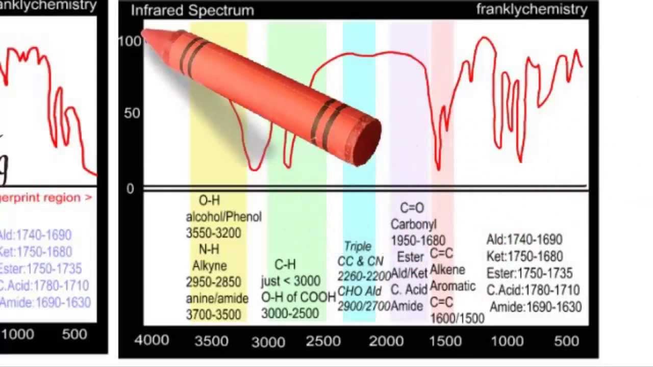 A Simple Explanation Of Infrared Spectroscopy Youtube