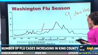 Flu Reaching Epidemic Proportions Early In The Season!
