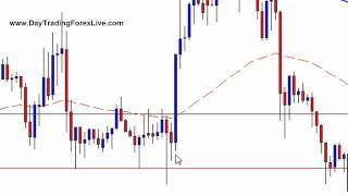 Stop Run Reversal Setup - Day Trading Forex Live