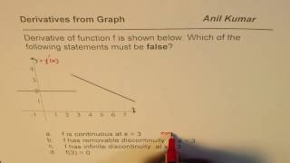 Graph of Derivative has discontinuity Find Function AP Calculus Challenge