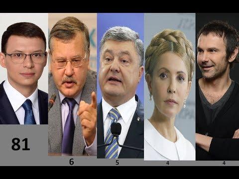 Итоги интернет голосования: Мураев на 1 месте