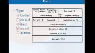 Curso Video CCNA - Access List (ACL)- Que son - Mod. 10. Parte 1/4 http://bit.ly/1264vs5