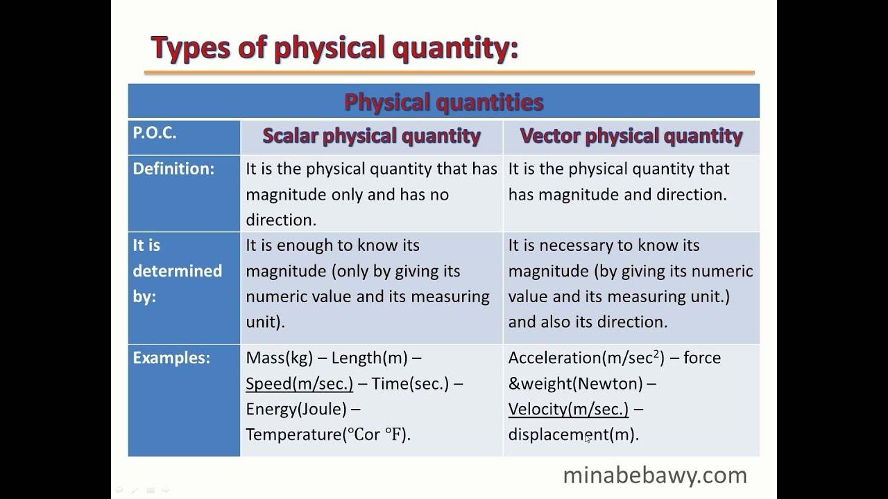Physics  Science  Khan Academy