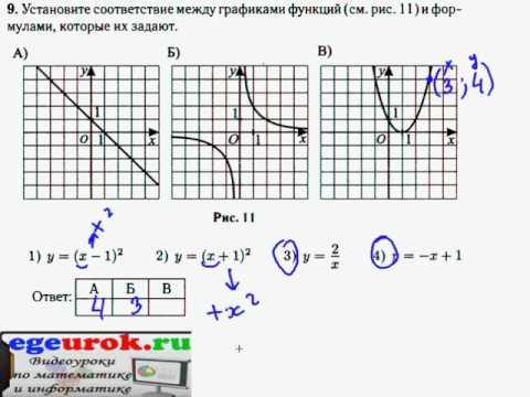 Подготовка к ГИА по математике-Графики функций