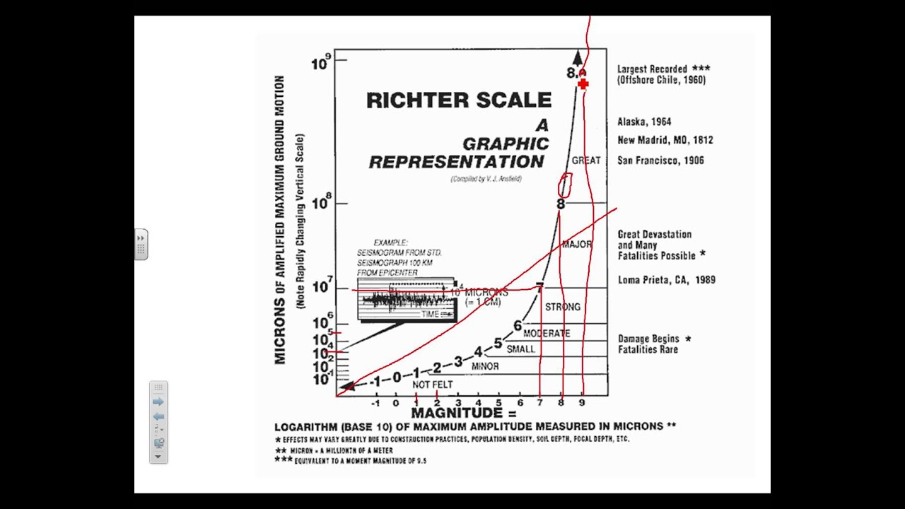 Richter Scale Pictures Richter Scale