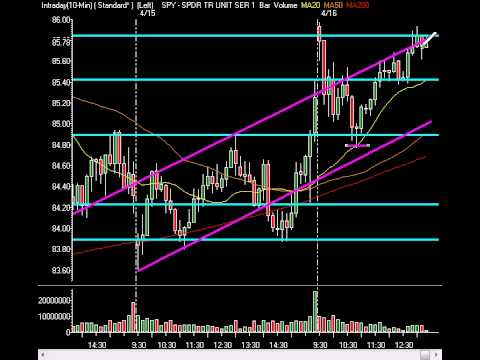 Market Technical Guidance - JPM Keeps Market Flat, Google On Deck! 04/16/09