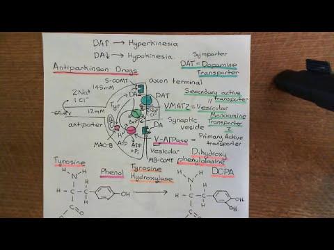 Parkinson's Disease and Antiparkinson Drugs Part 11