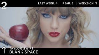 download lagu Top 50 Songs Chart  November 2014  Best gratis