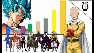 Niveles de Poder One Punch Man vs Dragon Ball - Los Monstruos / One punch man 2