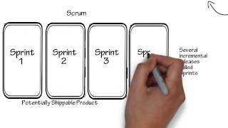 Introduction to Scrum - 7 Minutes