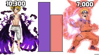 Naruto VS Meliodas POWER LEVELS Over The Years