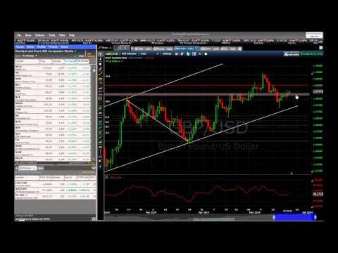 Market Watch - FOMC Minutes on May 21, 2014 by BinaryOptionStrategy.com