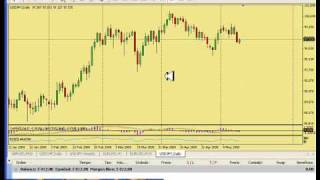 Analisis Forex: Chartismo - HCH Video 1