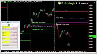 Our Indicators: TradeStation, MultiCharts & NinjaTrader ...