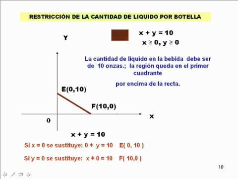 Programacion lineal metodo grafico minimizar
