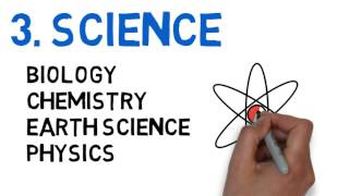 High School Subjects - math, English, science, social studies