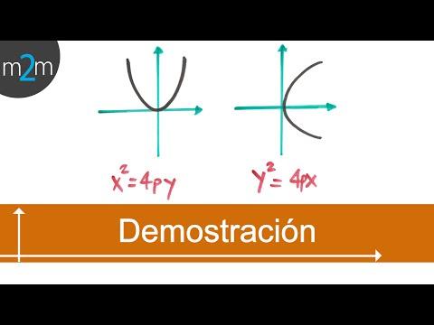 Demostración de la ecuación ordinaria de la parábola con vértice en el origen
