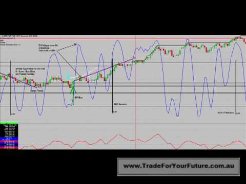 Day Trading S&P500 144T Mon 12 Oct 09 5 Percent Return
