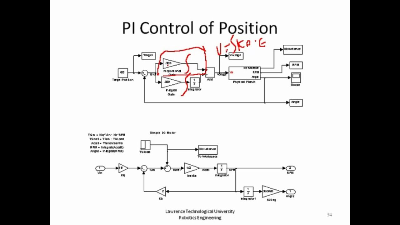YouMagine DC motor closed-loop control software