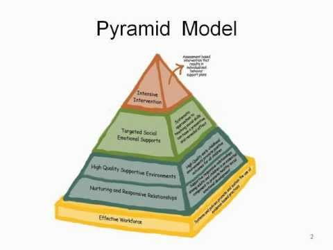 a study based on senge model The analysing approach is based on  companies will be those who can learn and adapt to a new mental model faster than its competitors senge describes the .