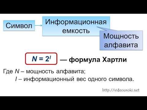 Алфавитный подход к определению количества информации